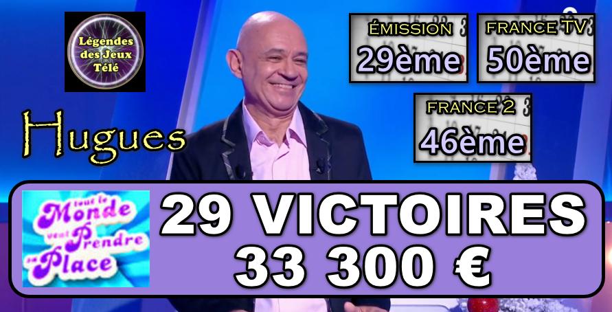 29ème plus grand vainqueur de « tout le monde veut prendre sa place » et dans 2 classements inédits, Hugues prêt à franchir la barre des 30 victoires lors du prochain défi ?