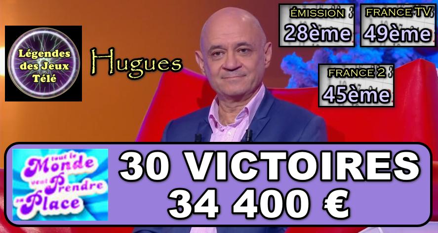 """Une 30ème victoire pour Hugues dans """"tout le monde veut prendre sa place"""" ! Quels sont ses classements désormais ?"""