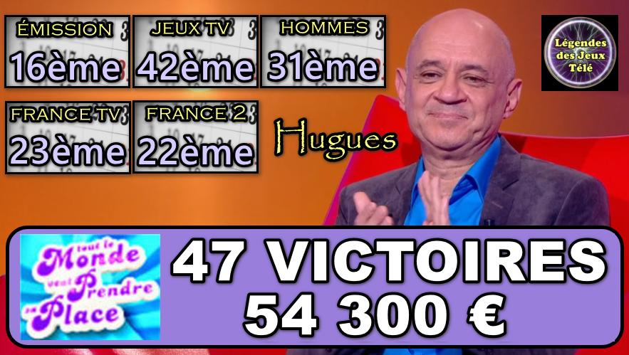 """Hugues a-t-il marqué une 47ème victoire ce 4 janvier dans """"tout le monde veut prendre sa place"""" ?"""