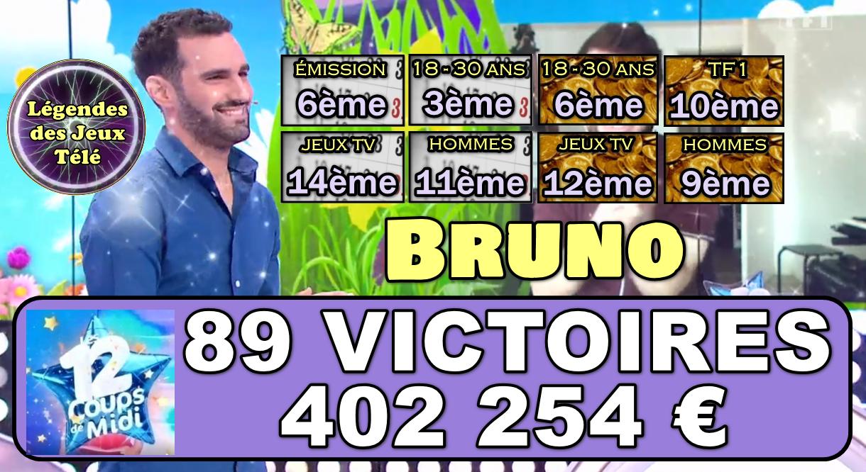 Devant Jennifer et ses 388 000 €, Bruno devient recordman des jeux TV 2021 !! Un jour numéro 1 général ?