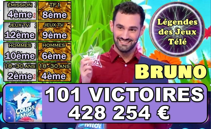 """Ca y est les 100 victoires sont franchies pour Bruno dans """"les 12 coups de midi"""" !!!"""